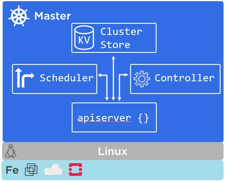 a high-level view of a Kubernetes master (control plane).
