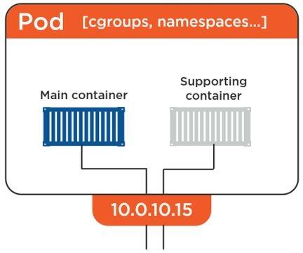 Pods IP interface